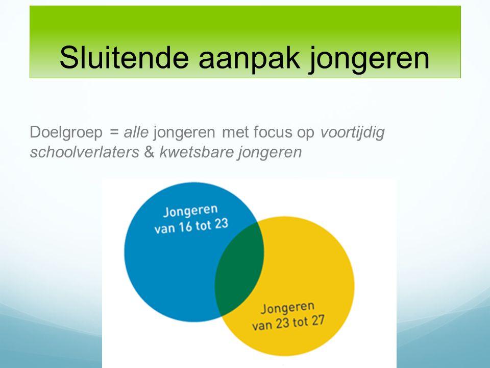 Aanleiding Vraag van het MBO College Almere in 2012: Hoe gaan wij alle jongeren die toelatingsrecht hebben voor de Entree bedienen.