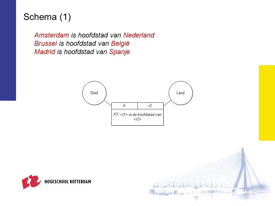 Schema (1) Amsterdam is hoofdstad van Nederland Brussel is hoofdstad van België Madrid is hoofdstad van Spanje