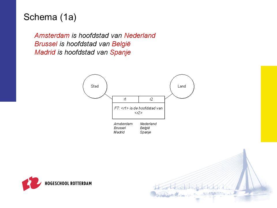 Schema (1a) Amsterdam is hoofdstad van Nederland Brussel is hoofdstad van België Madrid is hoofdstad van Spanje