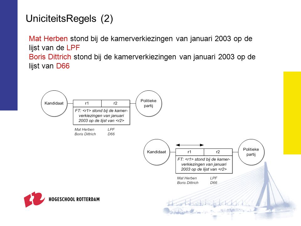 UniciteitsRegels (2) Mat Herben stond bij de kamerverkiezingen van januari 2003 op de lijst van de LPF Boris Dittrich stond bij de kamerverkiezingen van januari 2003 op de lijst van D66