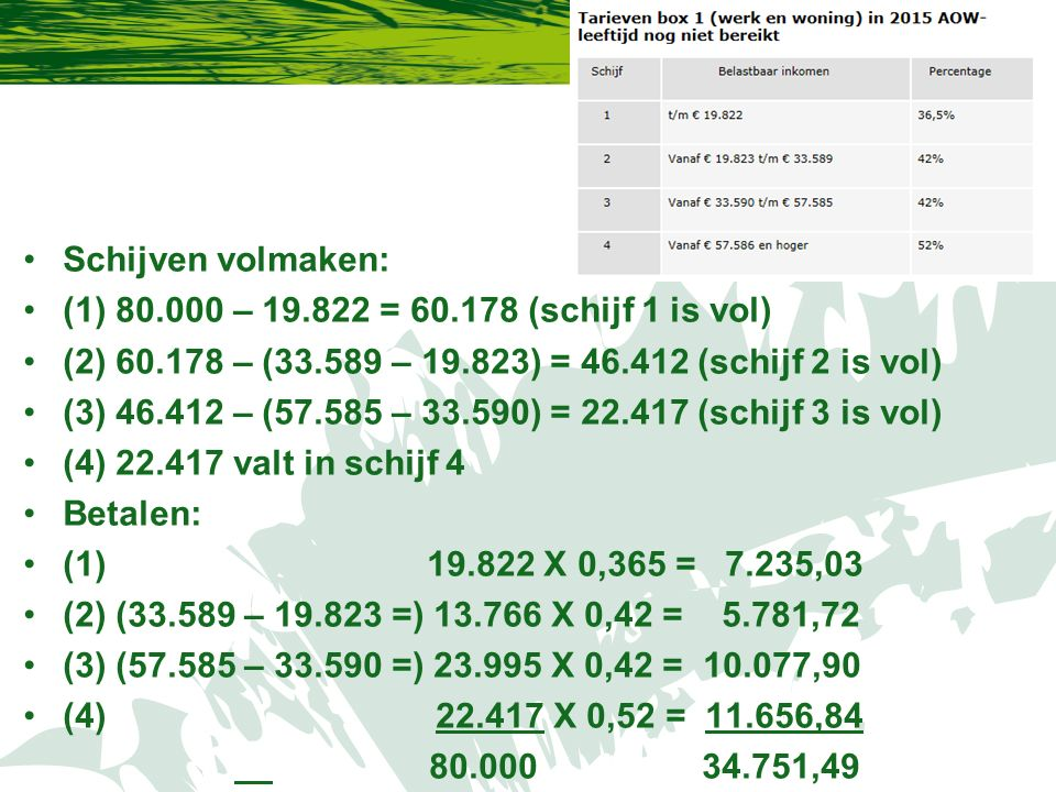 Schijven volmaken: (1) 80.000 – 19.822 = 60.178 (schijf 1 is vol) (2) 60.178 – (33.589 – 19.823) = 46.412 (schijf 2 is vol) (3) 46.412 – (57.585 – 33.590) = 22.417 (schijf 3 is vol) (4) 22.417 valt in schijf 4 Betalen: (1) 19.822 X 0,365 = 7.235,03 (2) (33.589 – 19.823 =) 13.766 X 0,42 = 5.781,72 (3) (57.585 – 33.590 =) 23.995 X 0,42 = 10.077,90 (4) 22.417 X 0,52 = 11.656,84 80.000 34.751,49