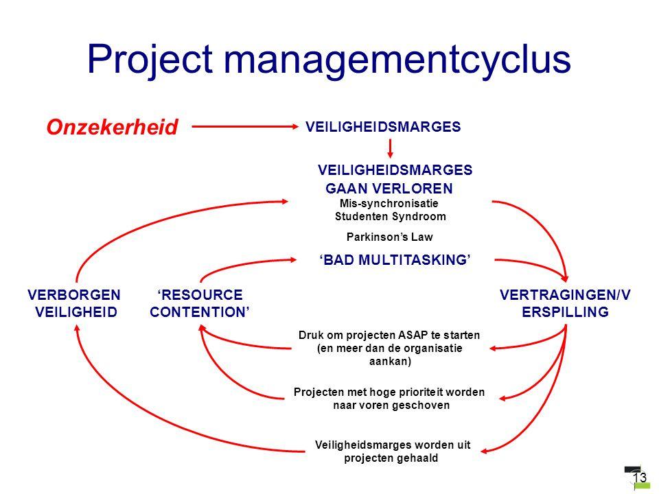 13 Project managementcyclus VEILIGHEIDSMARGES GAAN VERLOREN Mis-synchronisatie Studenten Syndroom Parkinson's Law Onzekerheid VEILIGHEIDSMARGES VERTRA
