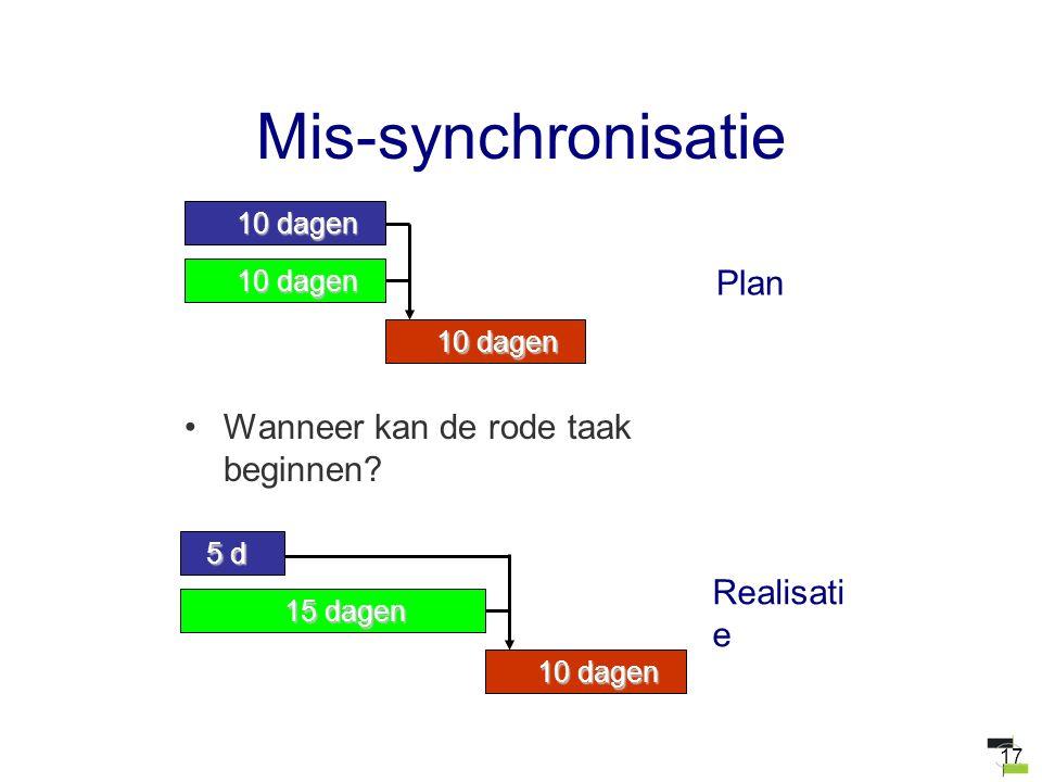 17 Mis-synchronisatie Wanneer kan de rode taak beginnen? 10 dagen Plan 15 dagen 5 d 10 dagen Realisati e