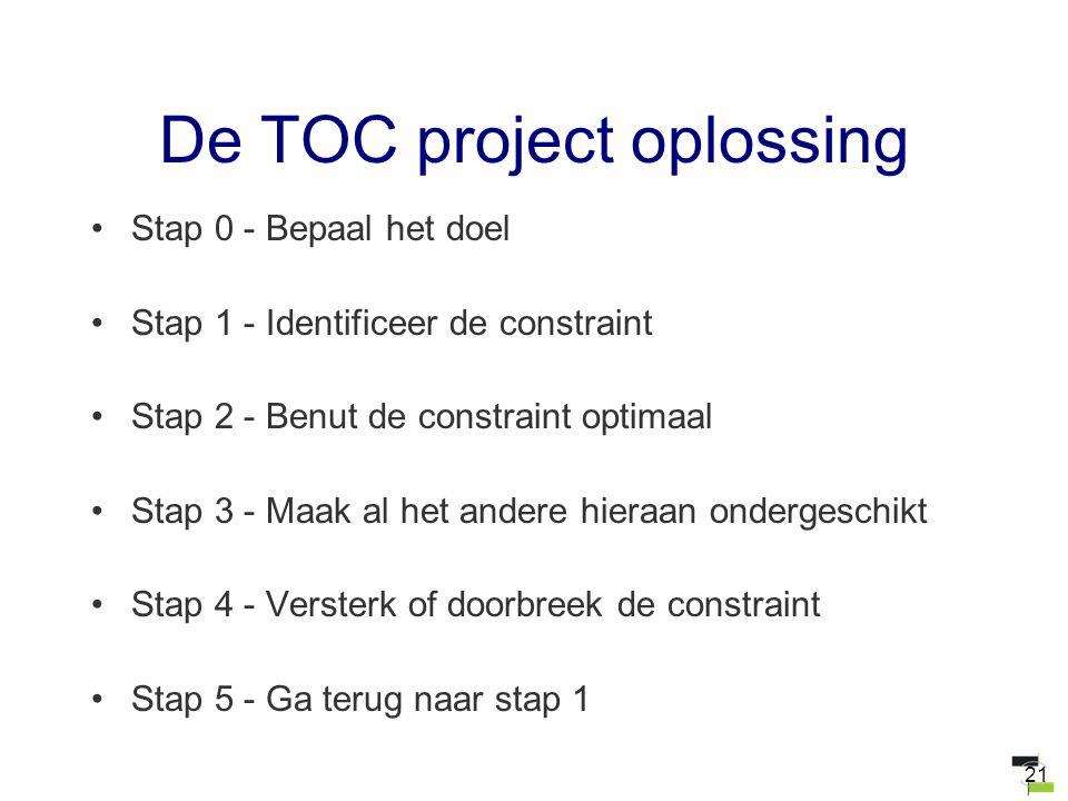21 De TOC project oplossing Stap 0 - Bepaal het doel Stap 1 - Identificeer de constraint Stap 2 - Benut de constraint optimaal Stap 3 - Maak al het an
