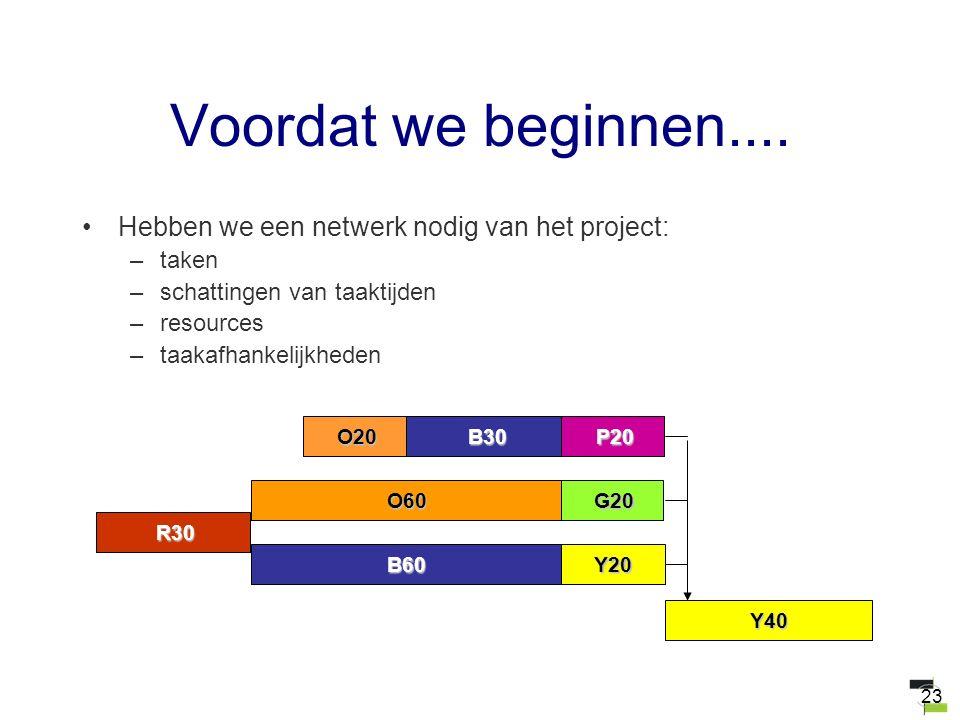 23 Voordat we beginnen.... Hebben we een netwerk nodig van het project: –taken –schattingen van taaktijden –resources –taakafhankelijkheden R30 Y40 B3