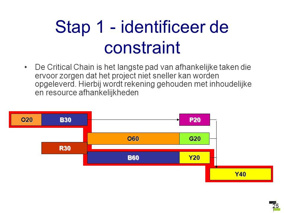 25 Stap 1 - identificeer de constraint De Critical Chain is het langste pad van afhankelijke taken die ervoor zorgen dat het project niet sneller kan