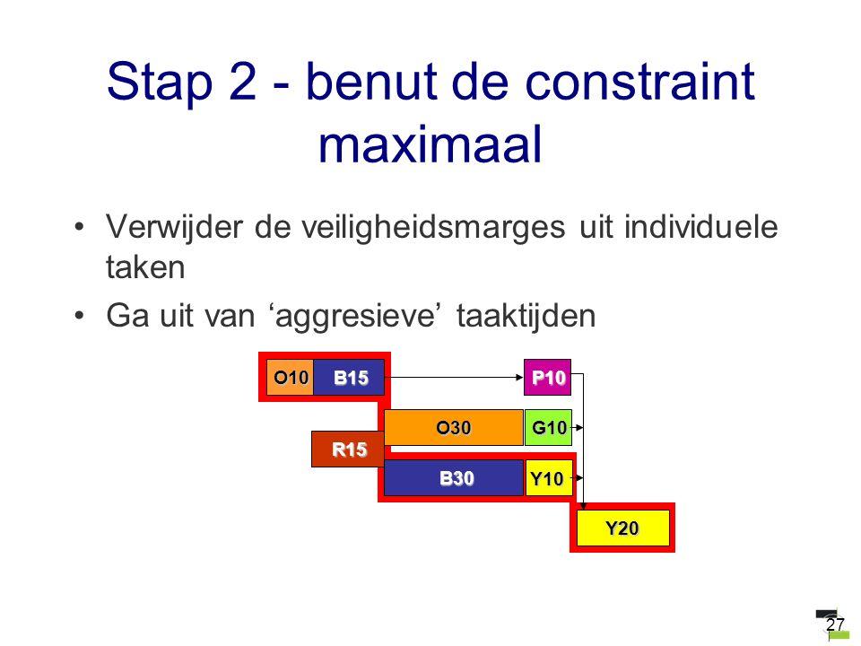 27 Stap 2 - benut de constraint maximaal Verwijder de veiligheidsmarges uit individuele taken Ga uit van 'aggresieve' taaktijden O30G10 B15P10 B30 O10