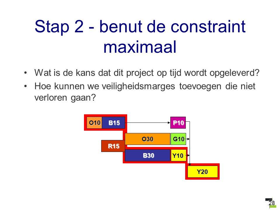 28 Stap 2 - benut de constraint maximaal Wat is de kans dat dit project op tijd wordt opgeleverd? Hoe kunnen we veiligheidsmarges toevoegen die niet v