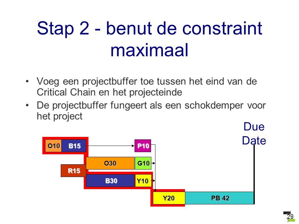 29 Stap 2 - benut de constraint maximaal Voeg een projectbuffer toe tussen het eind van de Critical Chain en het projecteinde De projectbuffer fungeer