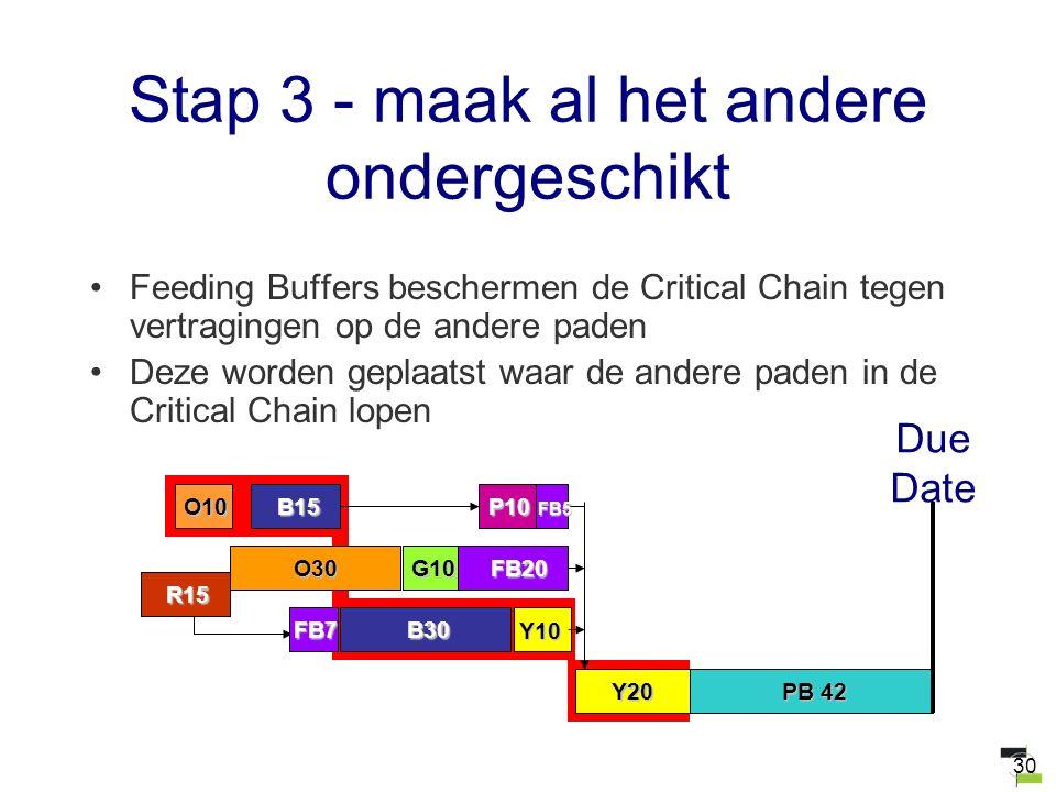 30 Stap 3 - maak al het andere ondergeschikt Feeding Buffers beschermen de Critical Chain tegen vertragingen op de andere paden Deze worden geplaatst