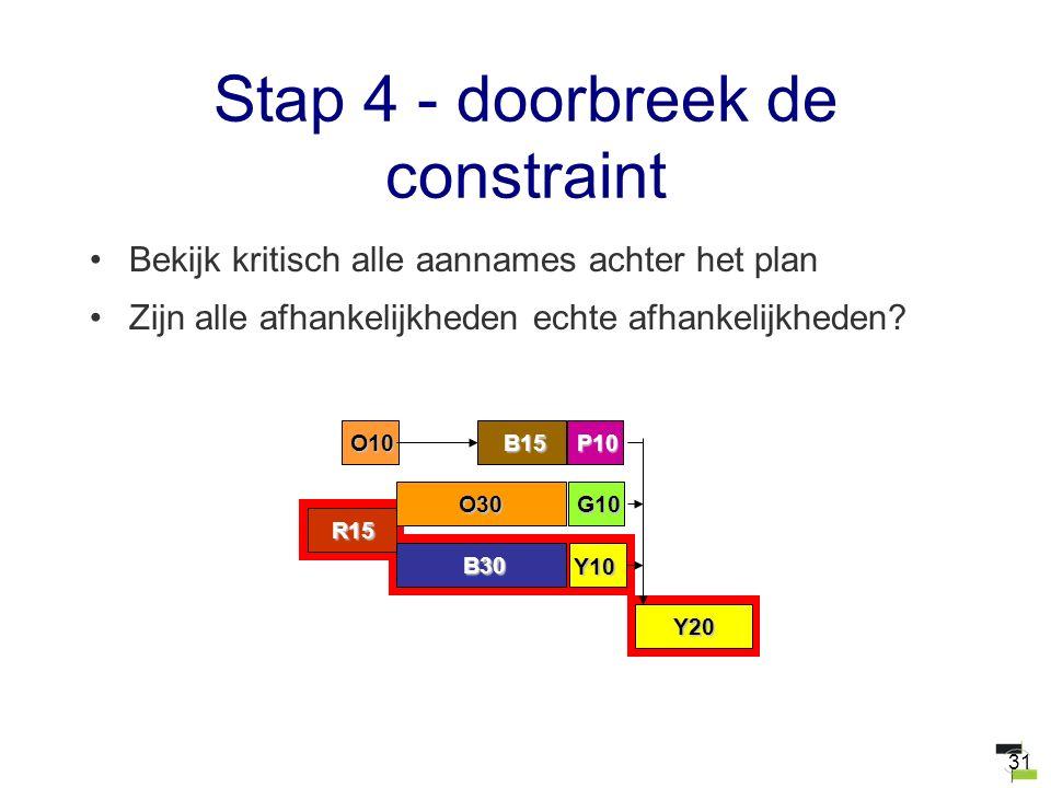 31 Stap 4 - doorbreek de constraint Bekijk kritisch alle aannames achter het plan Zijn alle afhankelijkheden echte afhankelijkheden? B30 Y10 O30G10 Y2