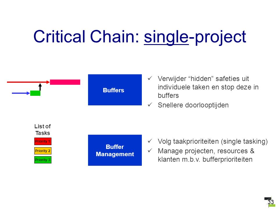33 Buffers Verwijder hidden safeties uit individuele taken en stop deze in buffers Snellere doorlooptijden Buffer Management Priority 1 List of Tasks Priority 2 Priority 3 Volg taakprioriteiten (single tasking) Manage projecten, resources & klanten m.b.v.