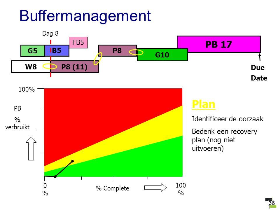 36 FB5 PB 17 W8 B5P8 G10 G5 P8 (11) Due Date Dag 8 Plan Identificeer de oorzaak Bedenk een recovery plan (nog niet uitvoeren) Buffermanagement 100 % P