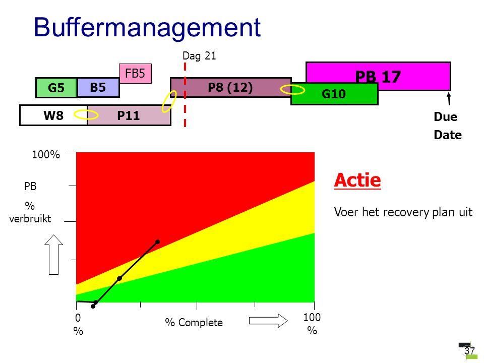 37 FB5 PB 17 W8 B5P8 (12) G10 G5 P11 Due Date Dag 21 Actie Voer het recovery plan uit Buffermanagement 100 % PB % verbruikt % Complete 0%0% 100%