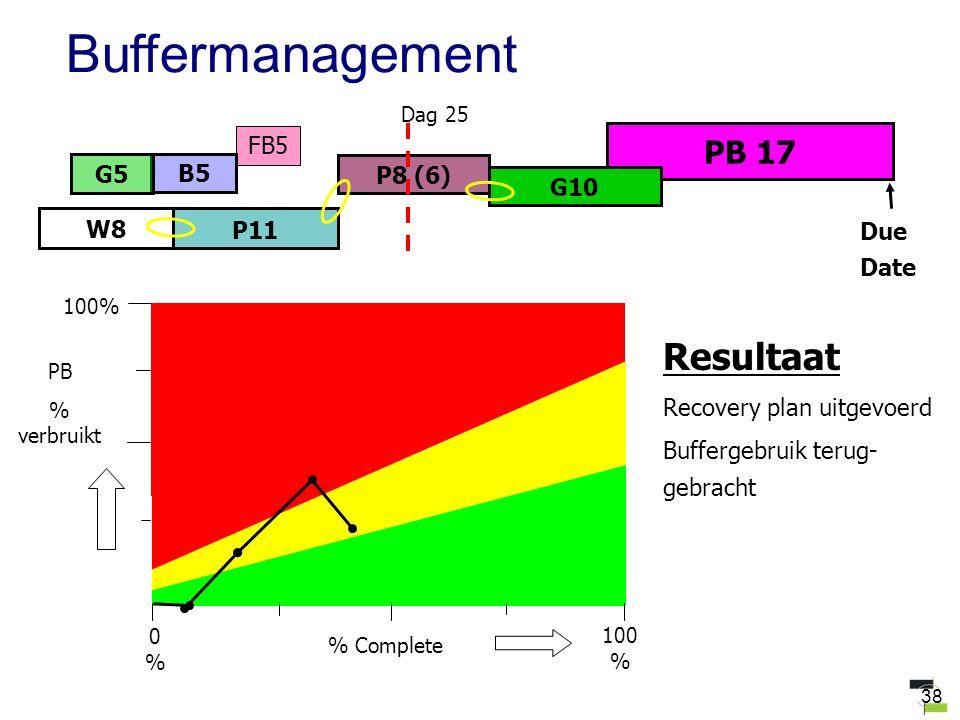 38 FB5 PB 17 W8 B5 P8 (6) G10 G5 P11 Due Date Dag 25 Resultaat Recovery plan uitgevoerd Buffergebruik terug- gebracht Buffermanagement 100 % PB % verbruikt % Complete 0%0% 100%