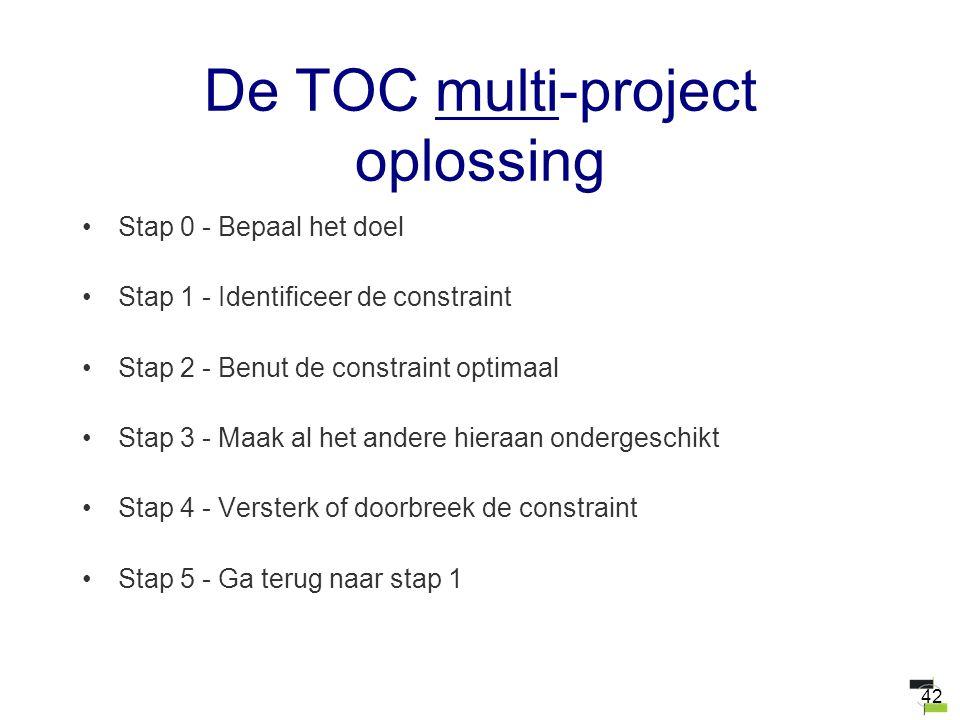 42 De TOC multi-project oplossing Stap 0 - Bepaal het doel Stap 1 - Identificeer de constraint Stap 2 - Benut de constraint optimaal Stap 3 - Maak al