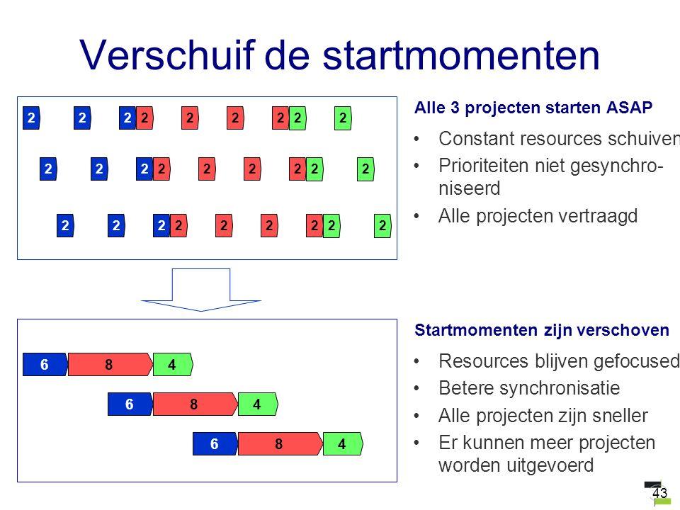 43 Verschuif de startmomenten Constant resources schuiven Prioriteiten niet gesynchro- niseerd Alle projecten vertraagd Alle 3 projecten starten ASAP
