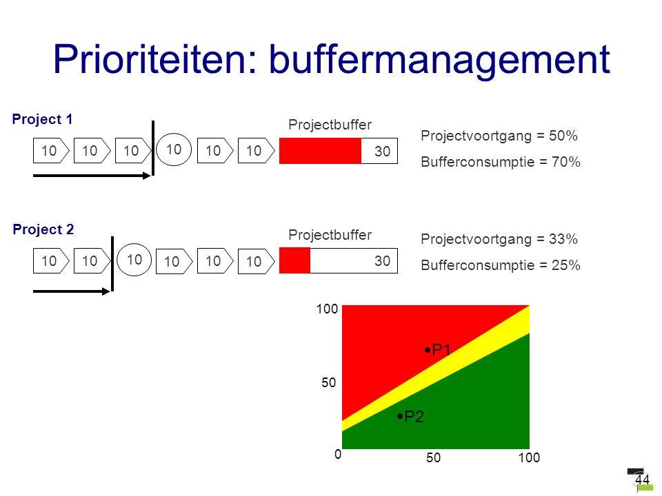 44 Prioriteiten: buffermanagement 10 30 Project 1 Projectbuffer Projectvoortgang = 50% Bufferconsumptie = 70% 10 30 Project 2 Projectbuffer Projectvoo