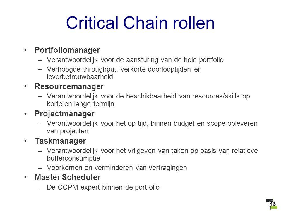 46 Critical Chain rollen Portfoliomanager –Verantwoordelijk voor de aansturing van de hele portfolio –Verhoogde throughput, verkorte doorlooptijden en