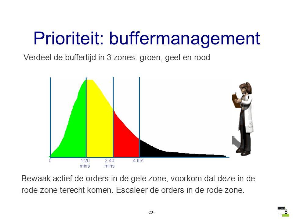 8 Verdeel de buffertijd in 3 zones: groen, geel en rood Bewaak actief de orders in de gele zone, voorkom dat deze in de rode zone terecht komen. Escal