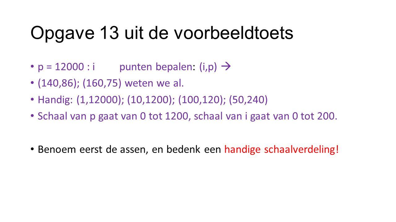 Opgave 13 uit de voorbeeldtoets p = 12000 : ipunten bepalen: (i,p)  (140,86); (160,75) weten we al. Handig: (1,12000); (10,1200); (100,120); (50,240)