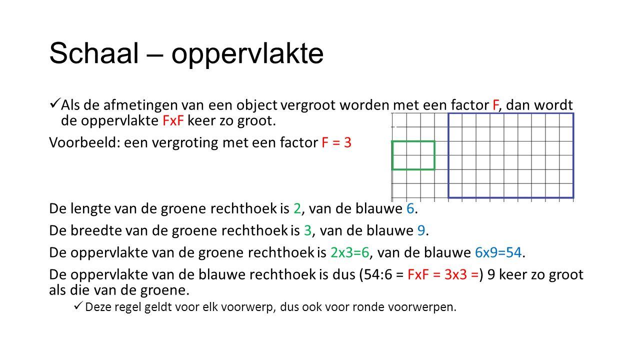 Schaal – oppervlakte Als de afmetingen van een object vergroot worden met een factor F, dan wordt de oppervlakte FxF keer zo groot. Voorbeeld: een ver
