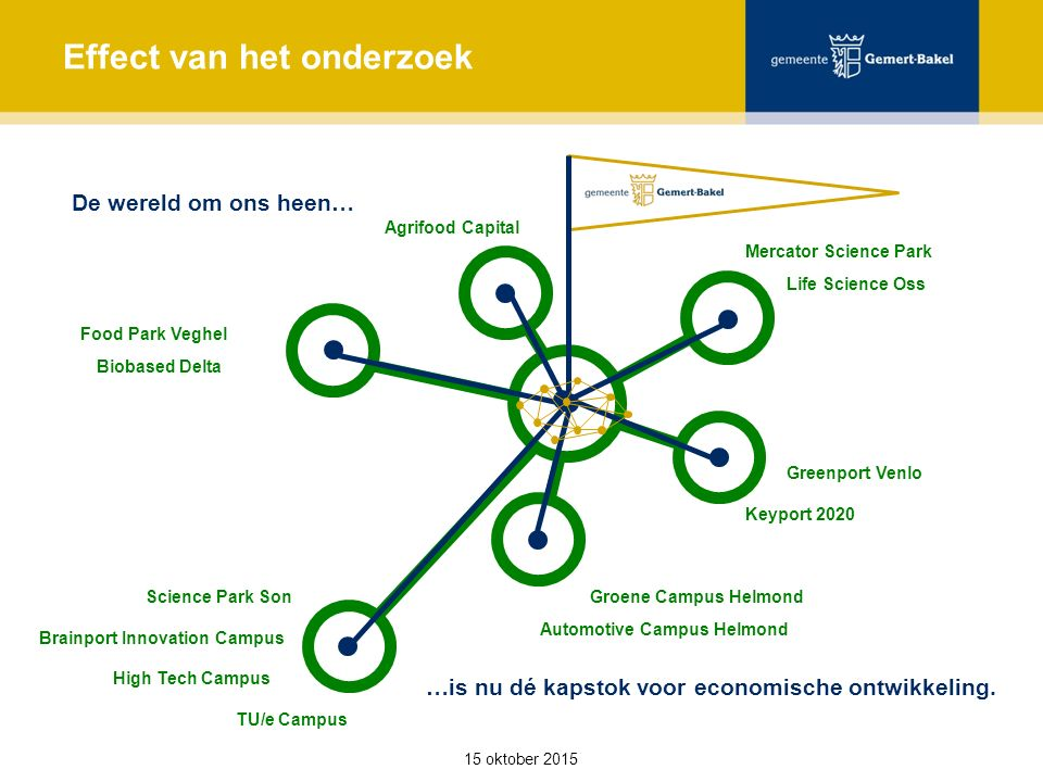 Food Park Veghel Biobased Delta Science Park Son Brainport Innovation Campus High Tech Campus TU/e Campus Groene Campus Helmond Automotive Campus Helmond Keyport 2020 Greenport Venlo Life Science Oss Mercator Science Park Agrifood Capital 15 oktober 2015 Effect van het onderzoek De wereld om ons heen… …is nu dé kapstok voor economische ontwikkeling.