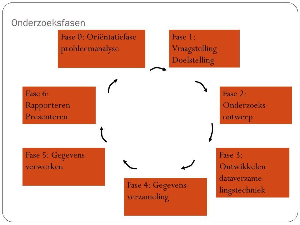 Onderzoeksfasen Fase 0: Oriëntatiefase probleemanalyse Fase 1: Vraagstelling Doelstelling Fase 2: Onderzoeks- ontwerp Fase 3: Ontwikkelen dataverzame-