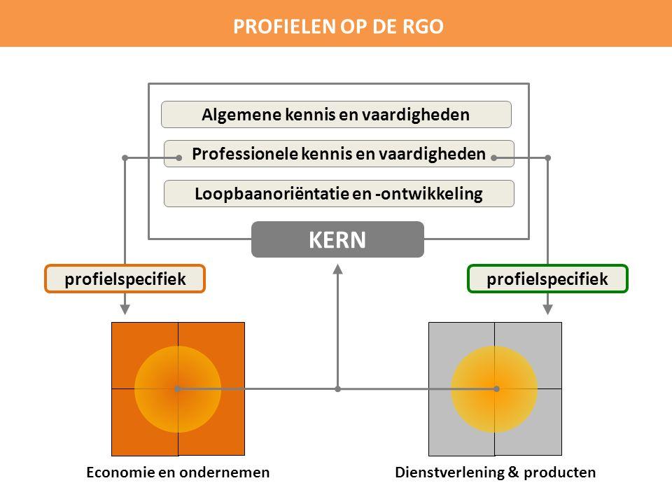 Economie en ondernemen PROFIELEN OP DE RGO Dienstverlening & producten Algemene kennis en vaardigheden Professionele kennis en vaardigheden Loopbaanoriëntatie en -ontwikkeling KERN profielspecifiek