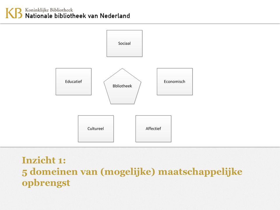 Inzicht 1: 5 domeinen van (mogelijke) maatschappelijke opbrengst