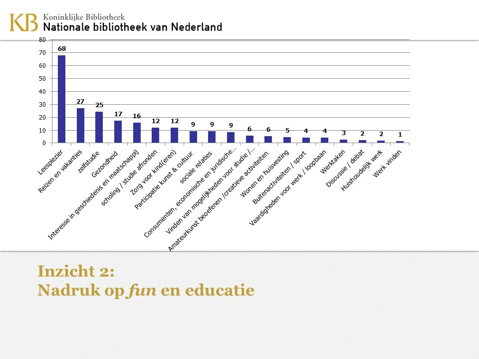 Inzicht 2: Nadruk op fun en educatie