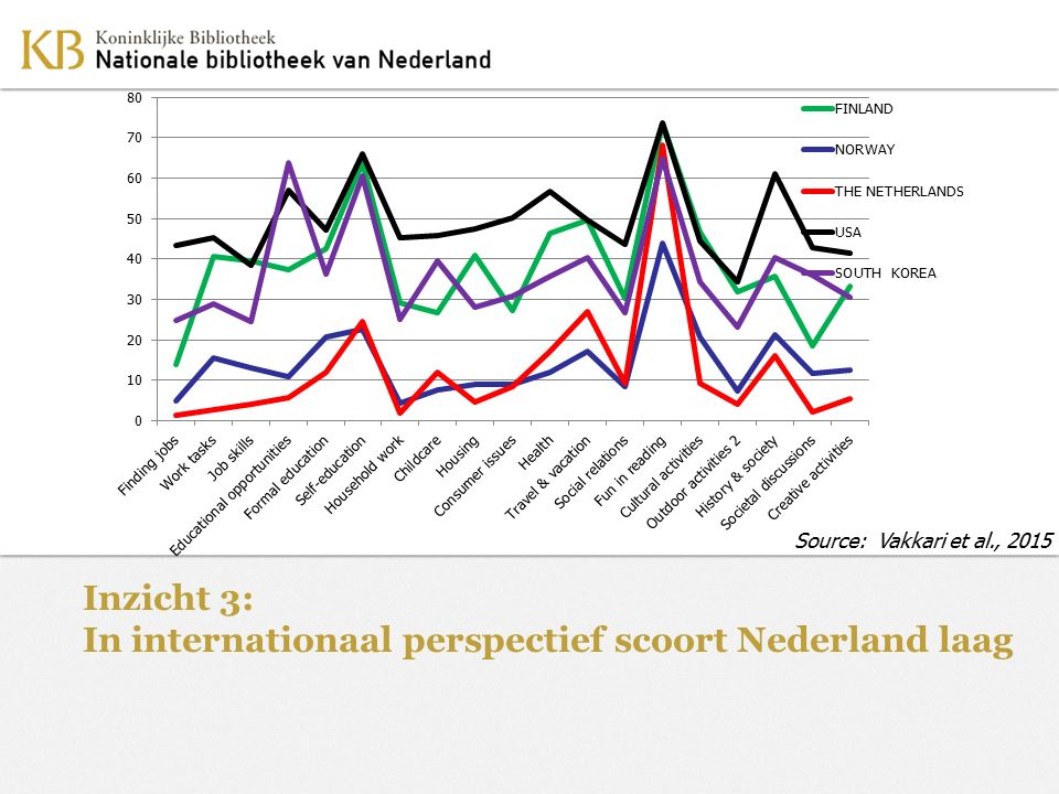Inzicht 3: In internationaal perspectief scoort Nederland laag Source: Vakkari et al., 2015