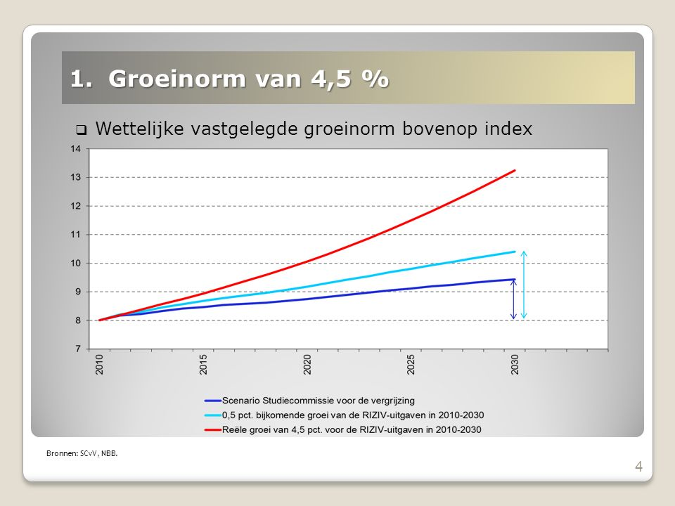  Wettelijke vastgelegde groeinorm bovenop index 4 1.Groeinorm van 4,5 % Bronnen: SCvV, NBB.