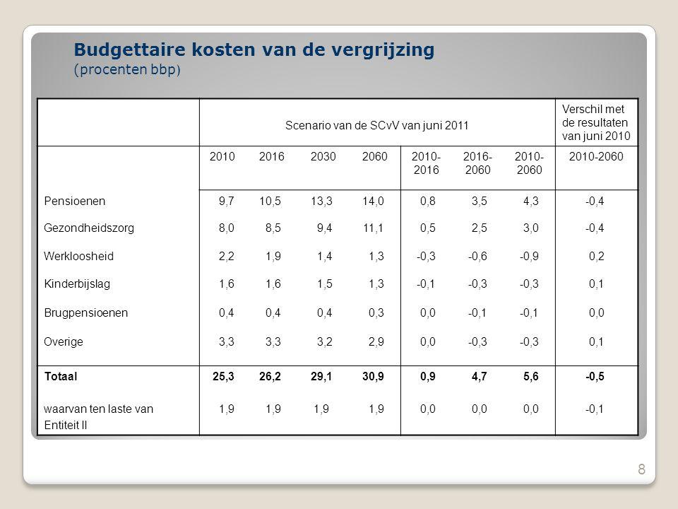 8 Budgettaire kosten van de vergrijzing (procenten bbp ) Scenario van de SCvV van juni 2011 Verschil met de resultaten van juni 2010 20102016203020602010- 2016 2016- 2060 2010- 2060 Pensioenen9,710,513,314,00,83,54,3-0,4 Gezondheidszorg8,08,59,411,10,52,53,0-0,4 Werkloosheid2,21,91,41,3-0,3-0,6-0,90,2 Kinderbijslag1,6 1,51,3-0,1-0,3 0,1 Brugpensioenen0,4 0,30,0-0,1 0,0 Overige3,3 3,22,90,0-0,3 0,1 Totaal waarvan ten laste van Entiteit II 25,3 1,9 26,2 1,9 29,1 1,9 30,9 1,9 0,9 0,0 4,7 0,0 5,6 0,0 -0,5 -0,1