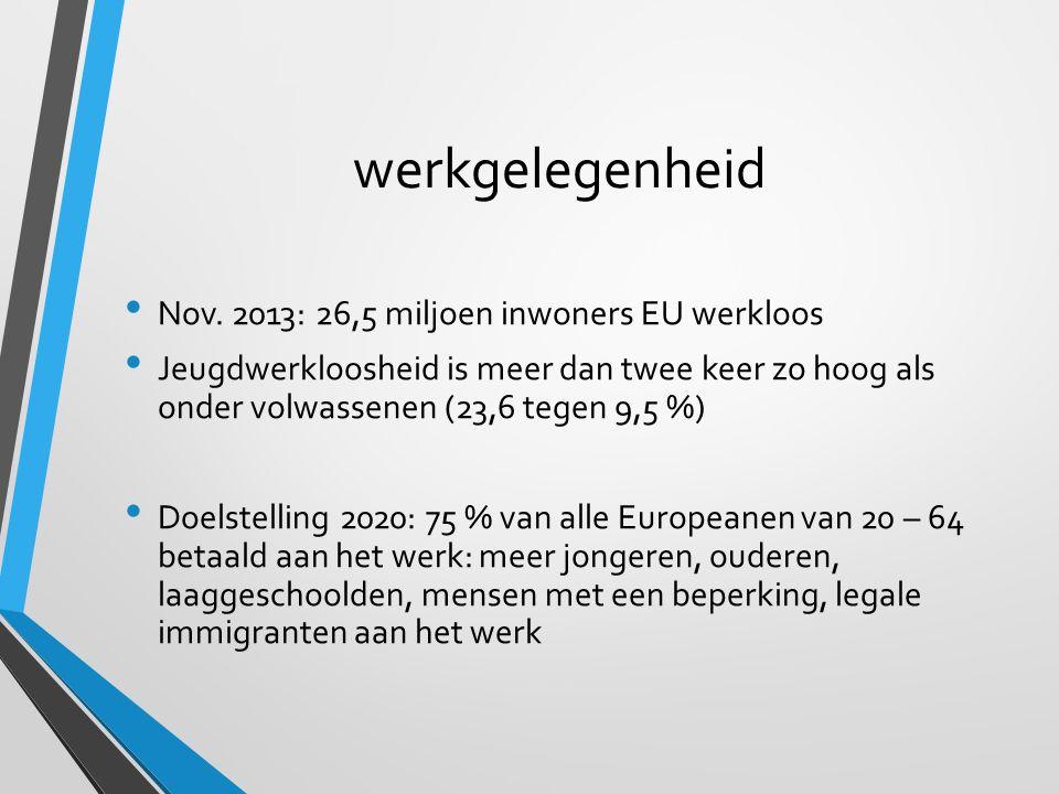 werkgelegenheid Nov. 2013: 26,5 miljoen inwoners EU werkloos Jeugdwerkloosheid is meer dan twee keer zo hoog als onder volwassenen (23,6 tegen 9,5 %)