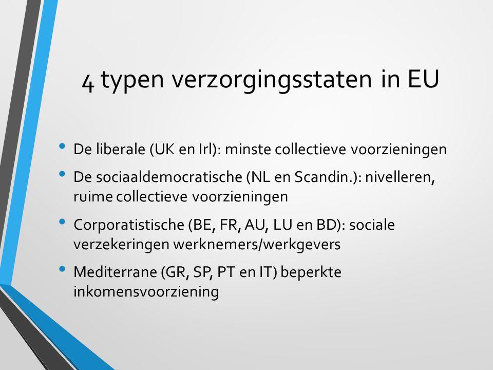 4 typen verzorgingsstaten in EU De liberale (UK en Irl): minste collectieve voorzieningen De sociaaldemocratische (NL en Scandin.): nivelleren, ruime collectieve voorzieningen Corporatistische (BE, FR, AU, LU en BD): sociale verzekeringen werknemers/werkgevers Mediterrane (GR, SP, PT en IT) beperkte inkomensvoorziening