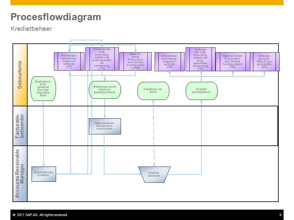 ©2011 SAP AG. All rights reserved.5 Procesflowdiagram Kredietbeheer Accounts Receivable Manager Gebeurtenis Geblokkeerde klantorders controleren Klant