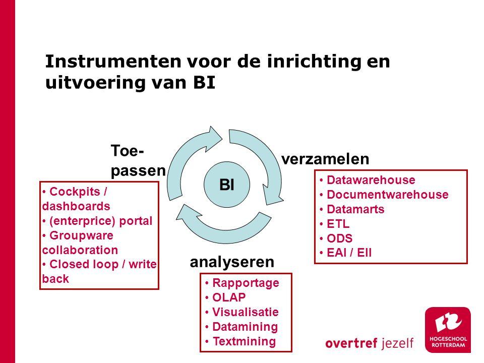 Instrumenten voor de inrichting en uitvoering van BI verzamelen analyseren Toe- passen BI Datawarehouse Documentwarehouse Datamarts ETL ODS EAI / EII