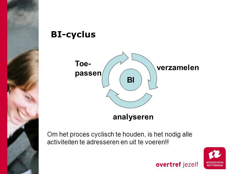 BI-cyclus verzamelen analyseren Toe- passen BI Om het proces cyclisch te houden, is het nodig alle activiteiten te adresseren en uit te voeren!!