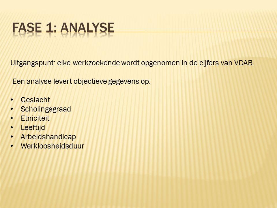 Uitgangspunt: elke werkzoekende wordt opgenomen in de cijfers van VDAB.