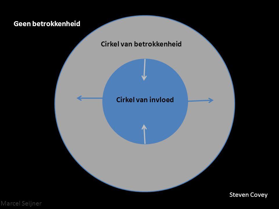 Marcel Seijner Cirkel van betrokkenheid Cirkel van invloed Steven Covey Geen betrokkenheid