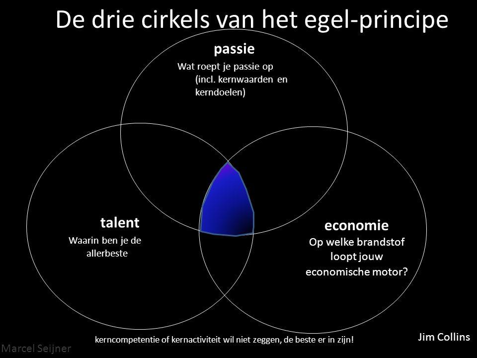 Marcel Seijner De drie cirkels van het egel-principe passie Wat roept je passie op (incl.
