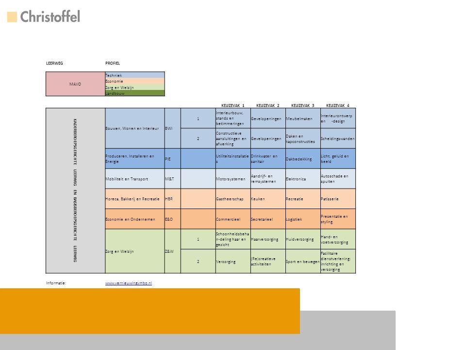 Vakken per profieldeel (verplicht) Basis en kader BWI Wiskunde, Nask en BWI PIE Wiskunde, Nask en PIE M&T Wiskunde, Nask en M&T HBR Wiskunde, Economie en HBR E&O Wiskunde, Economie en E&O Z&W (UV) Wiskunde(kader), Geschiedenis(basis), Biologie en UV Z&W (VZ) Wiskunde(kader), Geschiedenis(basis), Biologie en VZ