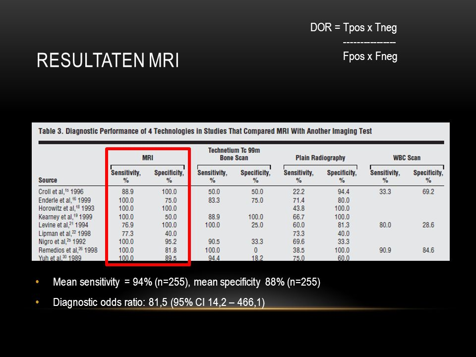 RESULTATEN MRI Mean sensitivity = 94% (n=255), mean specificity 88% (n=255) Diagnostic odds ratio: 81,5 (95% CI 14,2 – 466,1) DOR = Tpos x Tneg ------