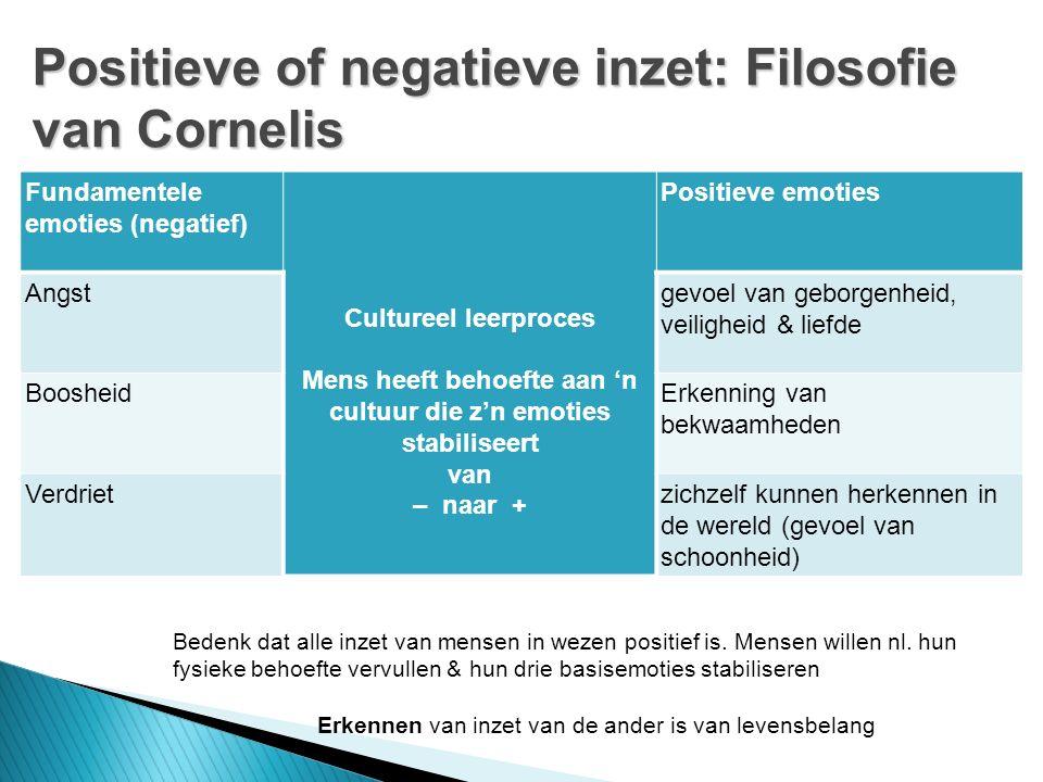 Fundamentele emoties (negatief) Cultureel leerproces Mens heeft behoefte aan 'n cultuur die z'n emoties stabiliseert van – naar + Positieve emoties Angstgevoel van geborgenheid, veiligheid & liefde BoosheidErkenning van bekwaamheden Verdrietzichzelf kunnen herkennen in de wereld (gevoel van schoonheid) Positieve of negatieve inzet: Filosofie van Cornelis Bedenk dat alle inzet van mensen in wezen positief is.