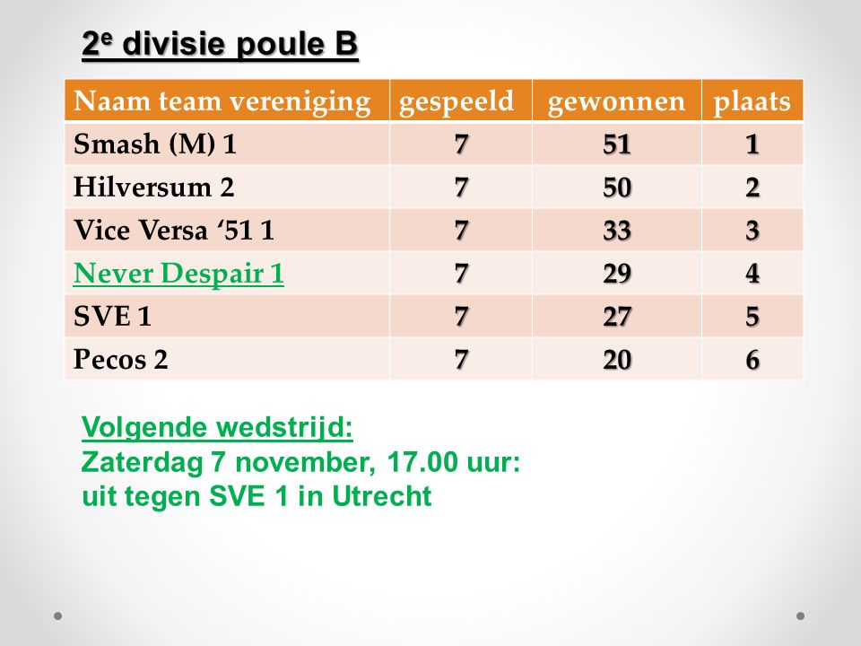 Naam team vereniginggespeeldgewonnenplaats Smash (M) 17511 Hilversum 27502 Vice Versa '51 17333 Never Despair 17294 SVE 17275 Pecos 27206 Volgende wedstrijd: Zaterdag 7 november, 17.00 uur: uit tegen SVE 1 in Utrecht 2 e divisie poule B