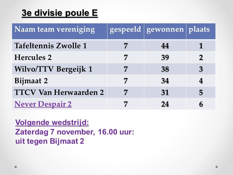Naam team vereniginggespeeldgewonnenplaats Tafeltennis Zwolle 17441 Hercules 27392 Wilvo/TTV Bergeijk 17383 Bijmaat 27344 TTCV Van Herwaarden 27315 Ne