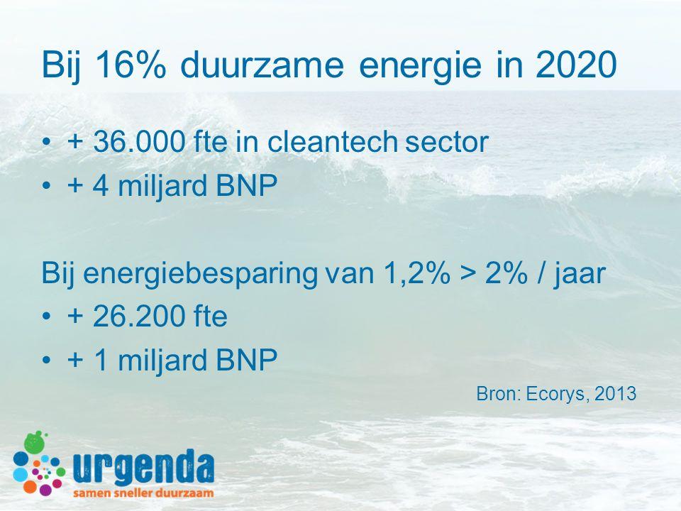 Bij 16% duurzame energie in 2020 + 36.000 fte in cleantech sector + 4 miljard BNP Bij energiebesparing van 1,2% > 2% / jaar + 26.200 fte + 1 miljard BNP Bron: Ecorys, 2013