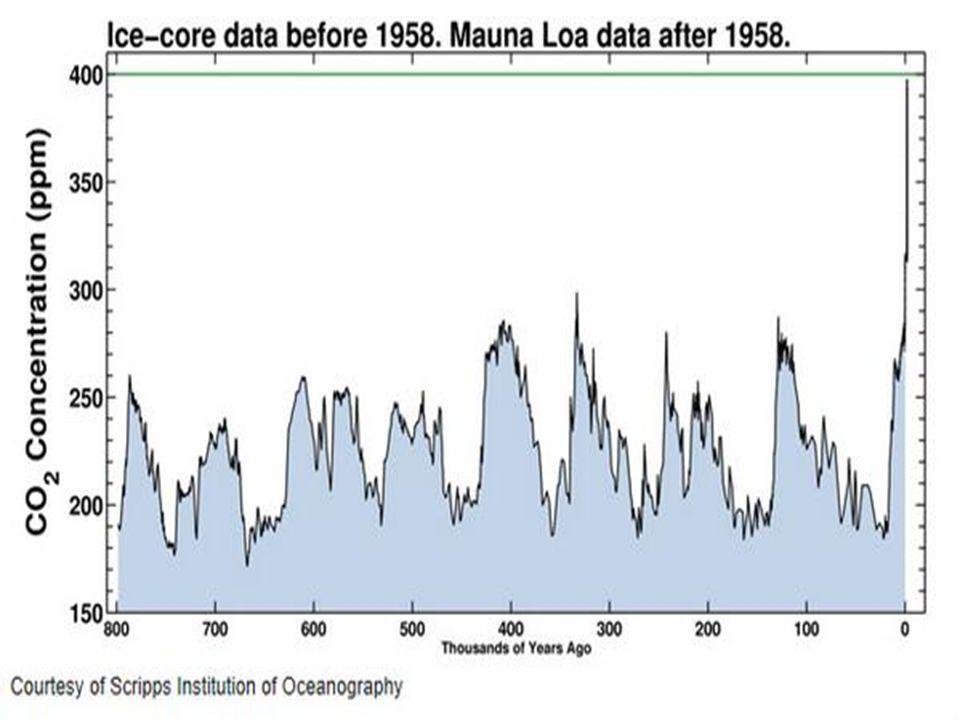 Waarom 2050 te laat is?