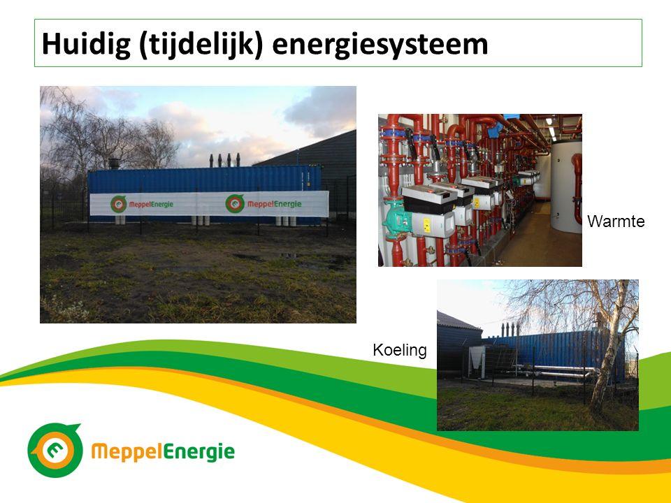 Warmte Koeling Huidig (tijdelijk) energiesysteem